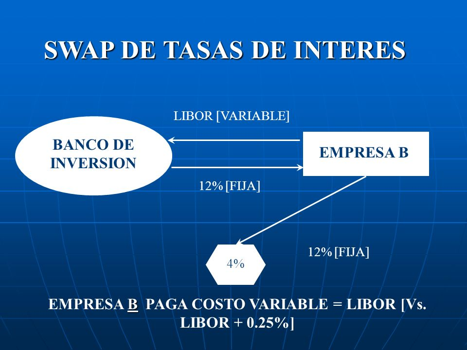 EMPRESA B PAGA COSTO VARIABLE = LIBOR [Vs. LIBOR + 0.25%]
